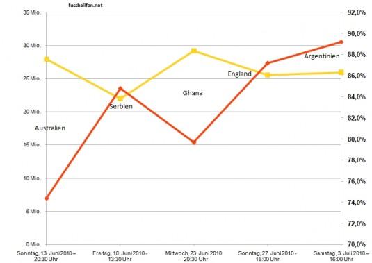 Einschaltquoten der Spiele des DFB Teams