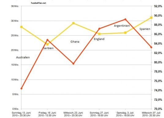 WM 2010 Einschaltquoten der dt. Nationalmannschaft